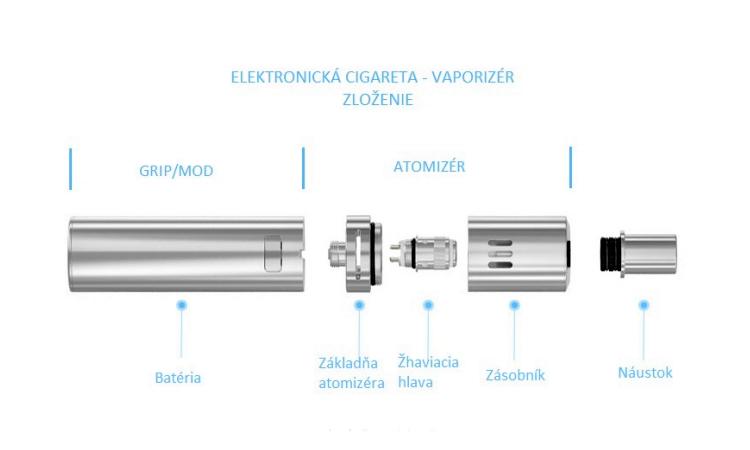 Z čoho sa skladá elektronická cigareta